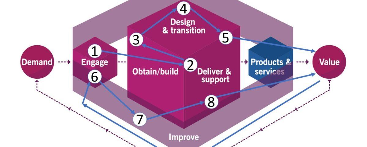 ITILv4 Service Value Stream